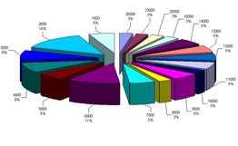 325 կազմակերպությունների աշխատակիցների միջին թիվը 2009 թ. կրճատվել է 3,6%